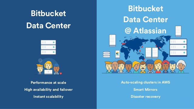4 Recommended Apps for Bitbucket Data Center